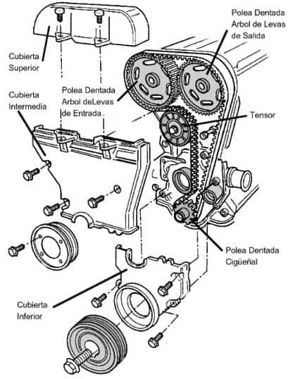 Diagrama para Cambio de Banda o Cadena de Distribución de Yukon 2002